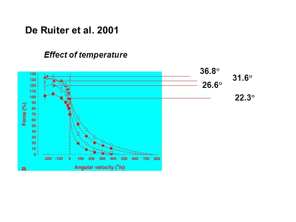 De Ruiter et al. 2001 Effect of temperature 36.8 31.6 26.6 22.3
