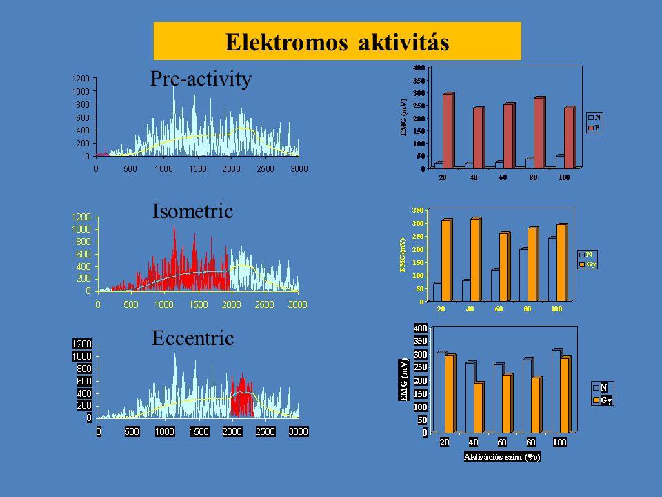 Elektromos aktivitás Pre-activity Isometric Eccentric