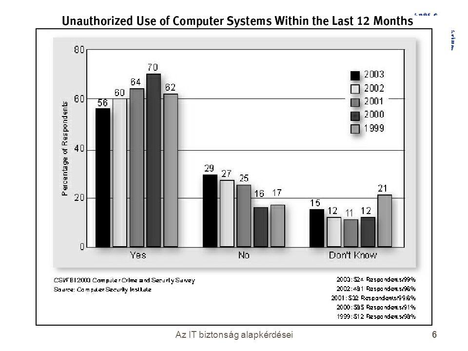 Az IT biztonság alapkérdései