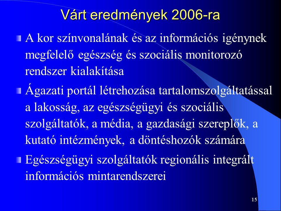 Várt eredmények 2006-ra A kor színvonalának és az információs igénynek megfelelő egészség és szociális monitorozó rendszer kialakítása.