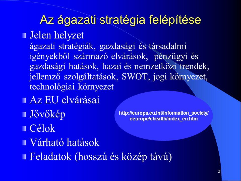 Az ágazati stratégia felépítése