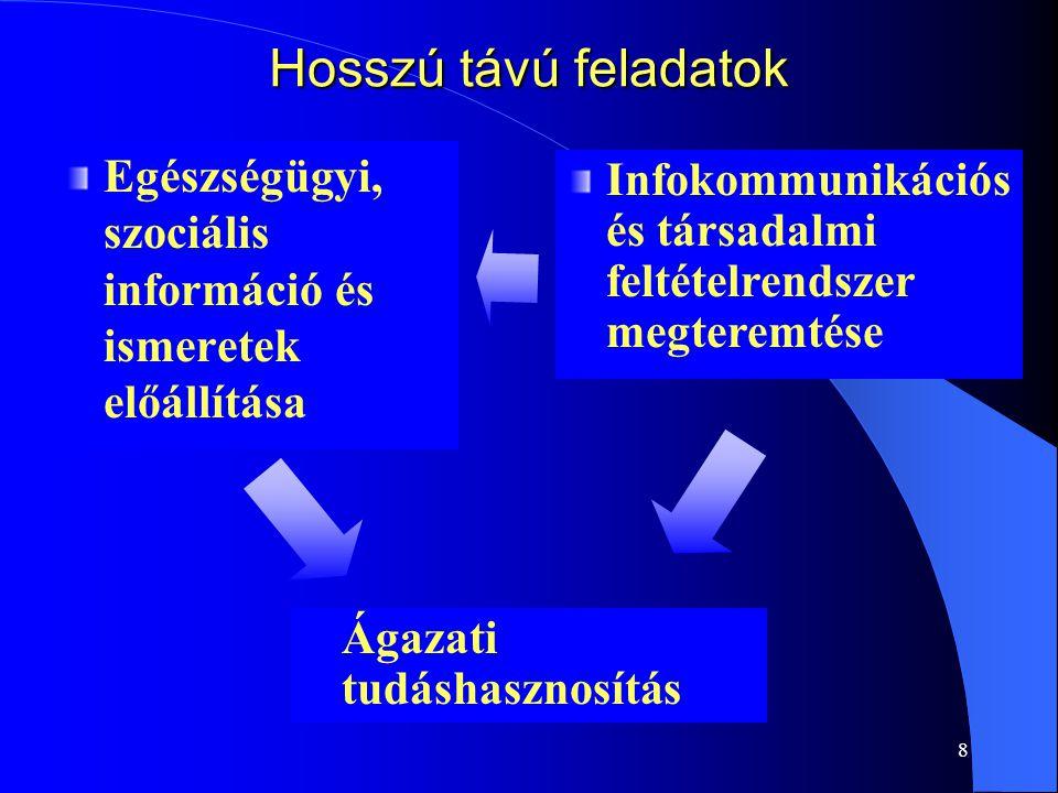 Hosszú távú feladatok Egészségügyi, szociális információ és ismeretek előállítása. Infokommunikációs és társadalmi feltételrendszer megteremtése.