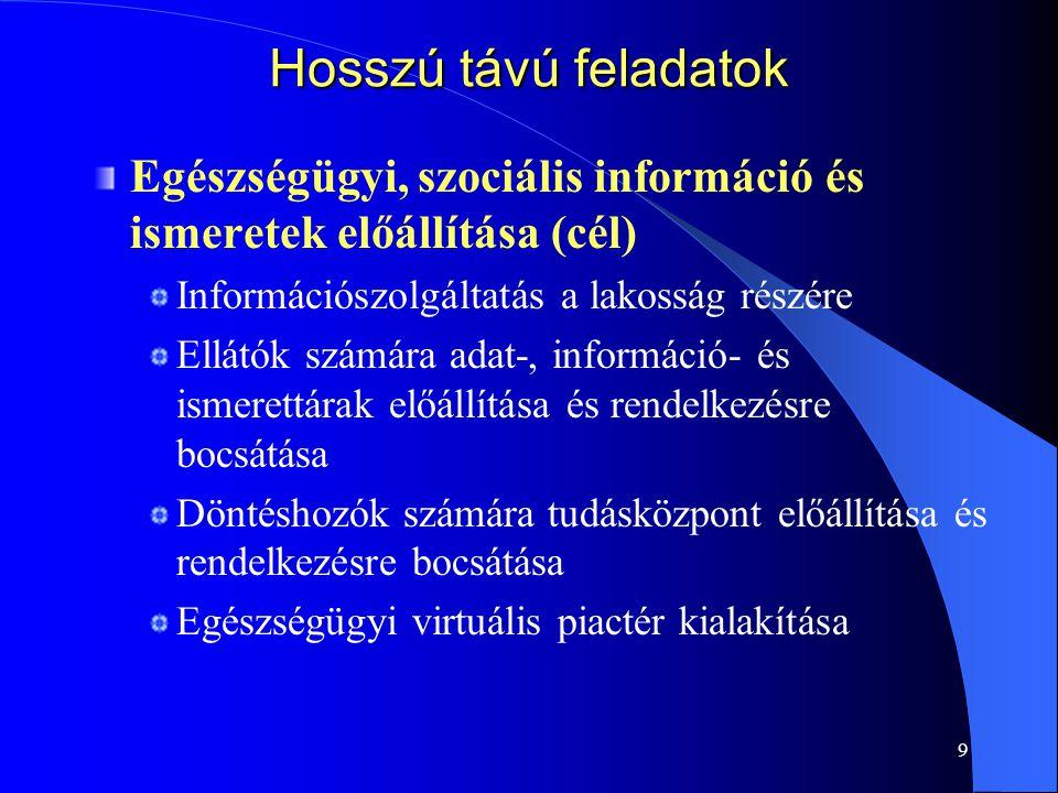 Hosszú távú feladatok Egészségügyi, szociális információ és ismeretek előállítása (cél) Információszolgáltatás a lakosság részére.