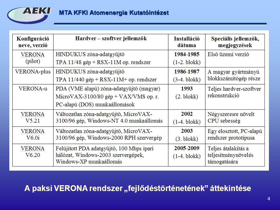 """A paksi VERONA rendszer """"fejlődéstörténetének áttekintése"""
