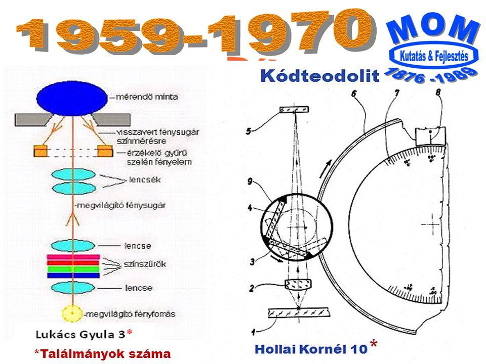 1960 1963 Gi 12A Te D3 *Találmányok száma