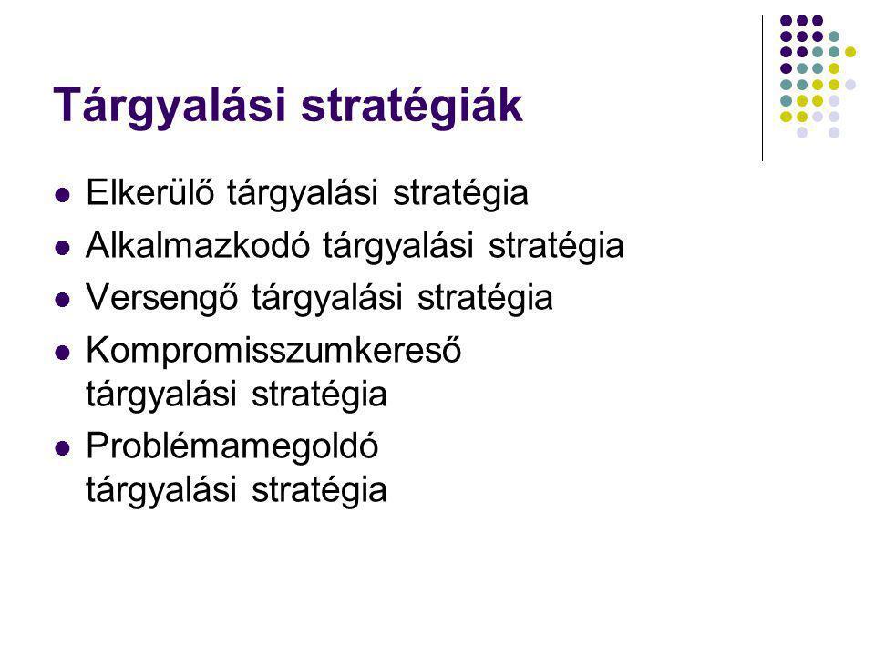 Tárgyalási stratégiák