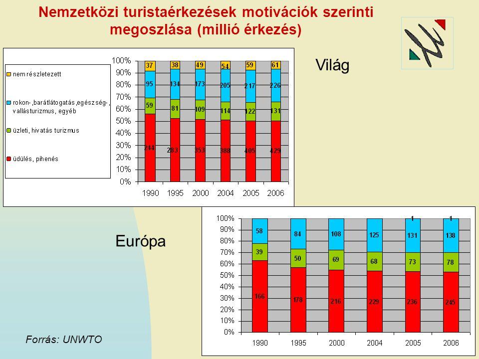 Világ Európa Nemzetközi turistaérkezések motivációk szerinti