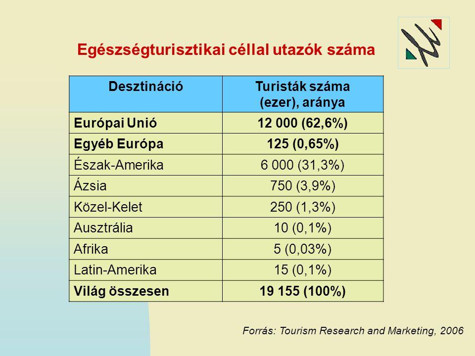 Egészségturisztikai céllal utazók száma