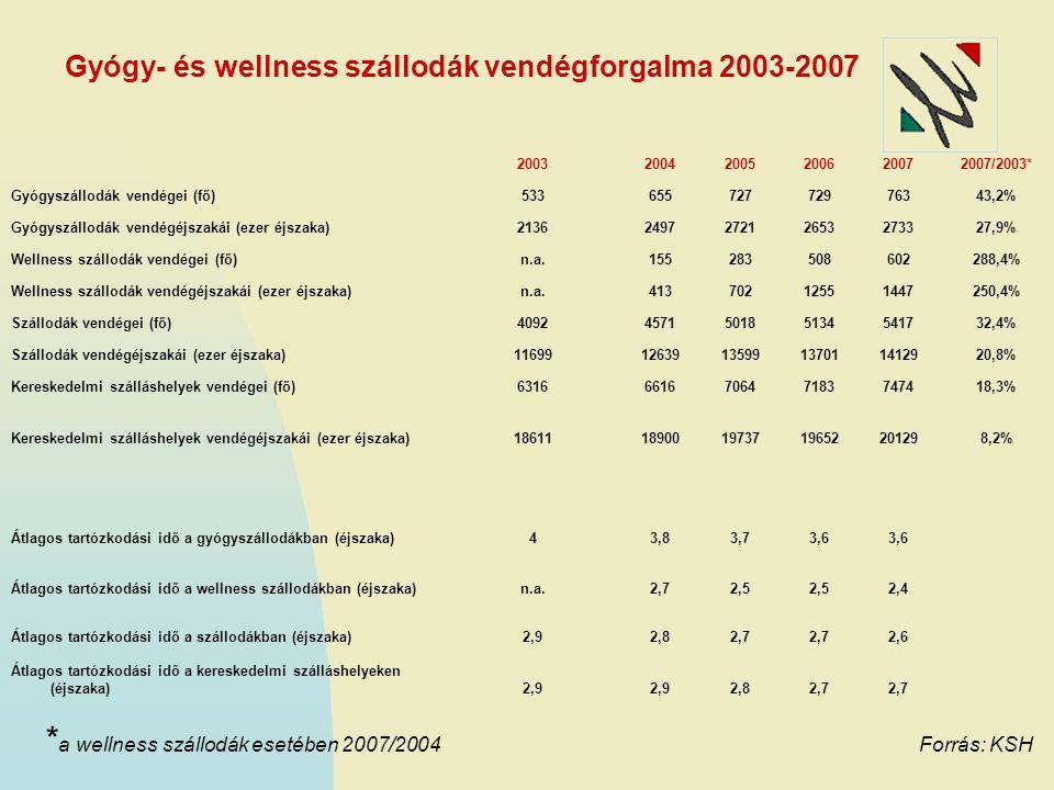 Gyógy- és wellness szállodák vendégforgalma 2003-2007