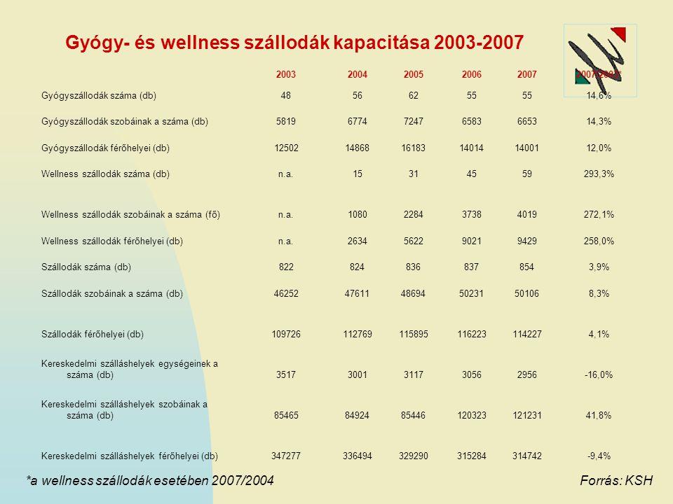 Gyógy- és wellness szállodák kapacitása 2003-2007