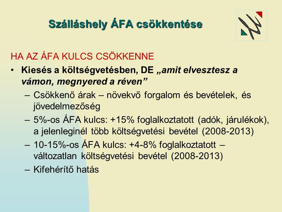 Szálláshely ÁFA csökkentése