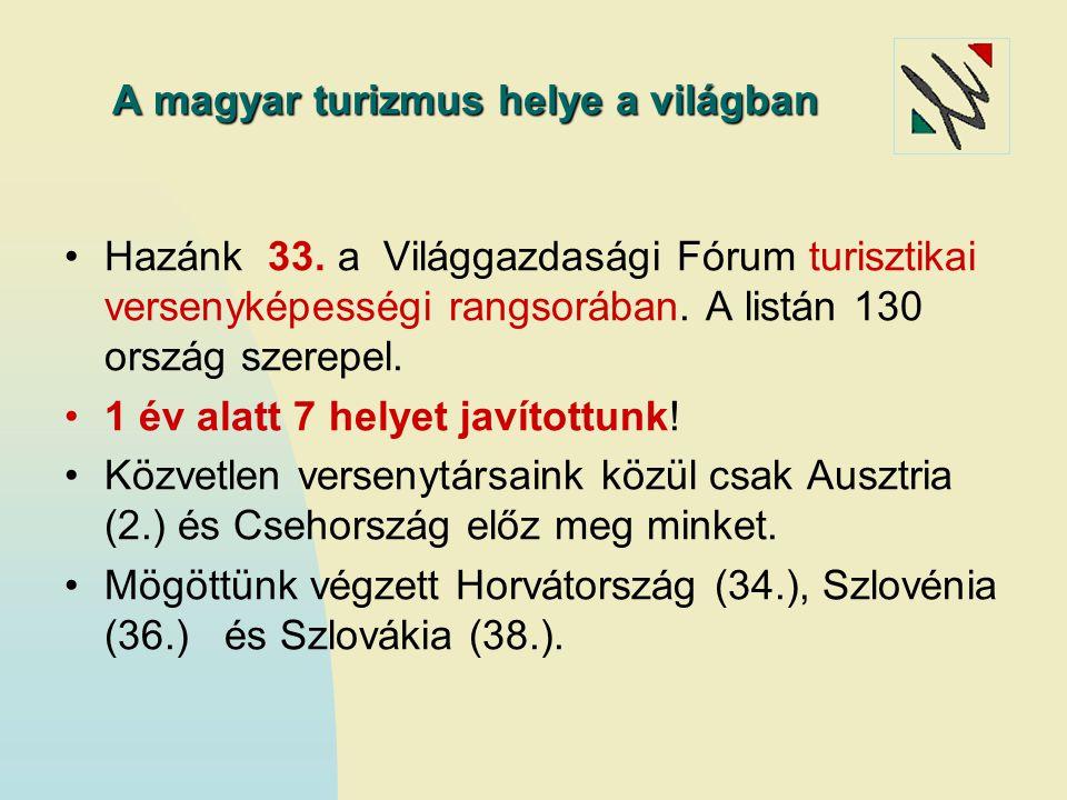 A magyar turizmus helye a világban
