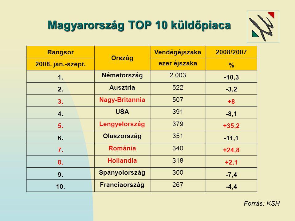 Magyarország TOP 10 küldőpiaca