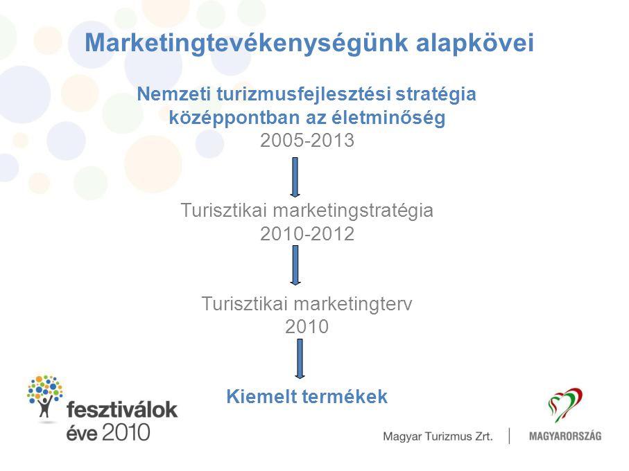 Marketingtevékenységünk alapkövei