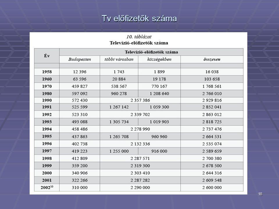 Tv előfizetők száma