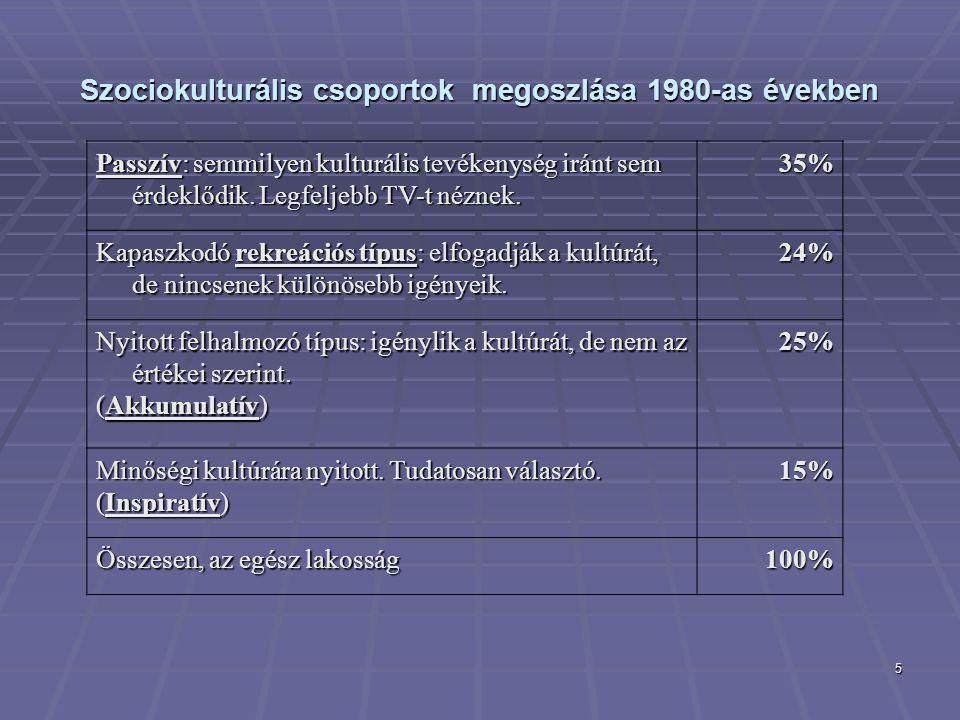 Szociokulturális csoportok megoszlása 1980-as években