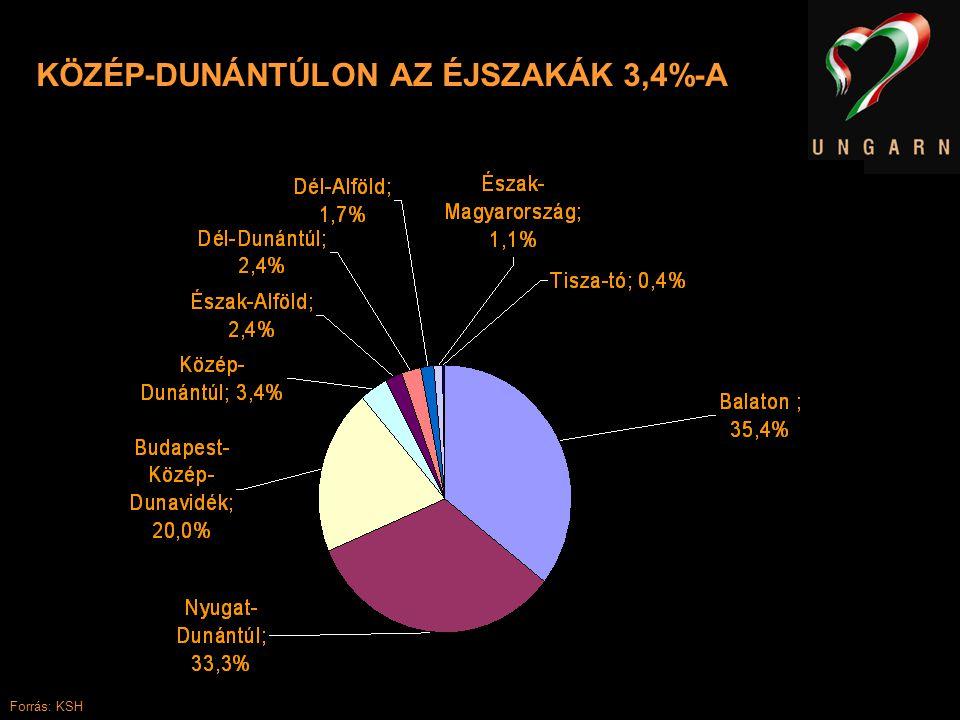 KÖZÉP-DUNÁNTÚLON AZ ÉJSZAKÁK 3,4%-A