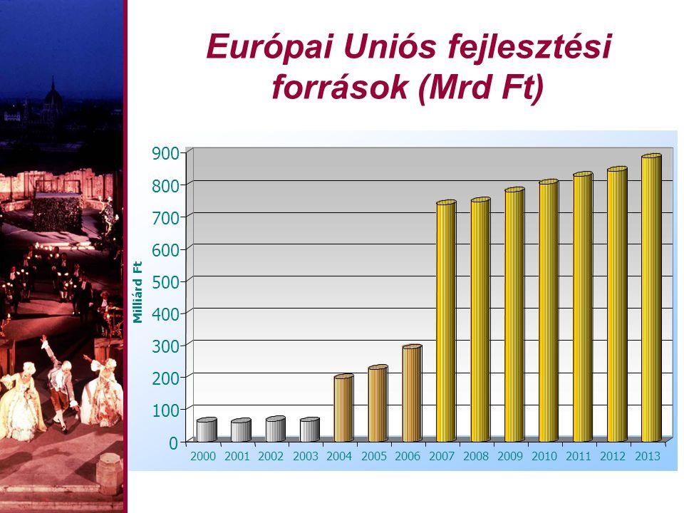 Európai Uniós fejlesztési források (Mrd Ft)