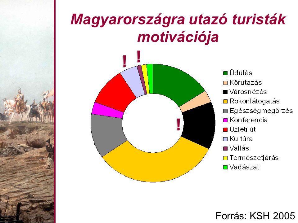 Magyarországra utazó turisták motivációja