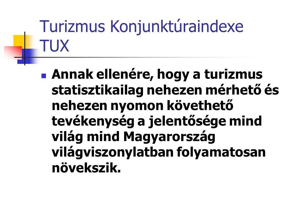 Turizmus Konjunktúraindexe TUX