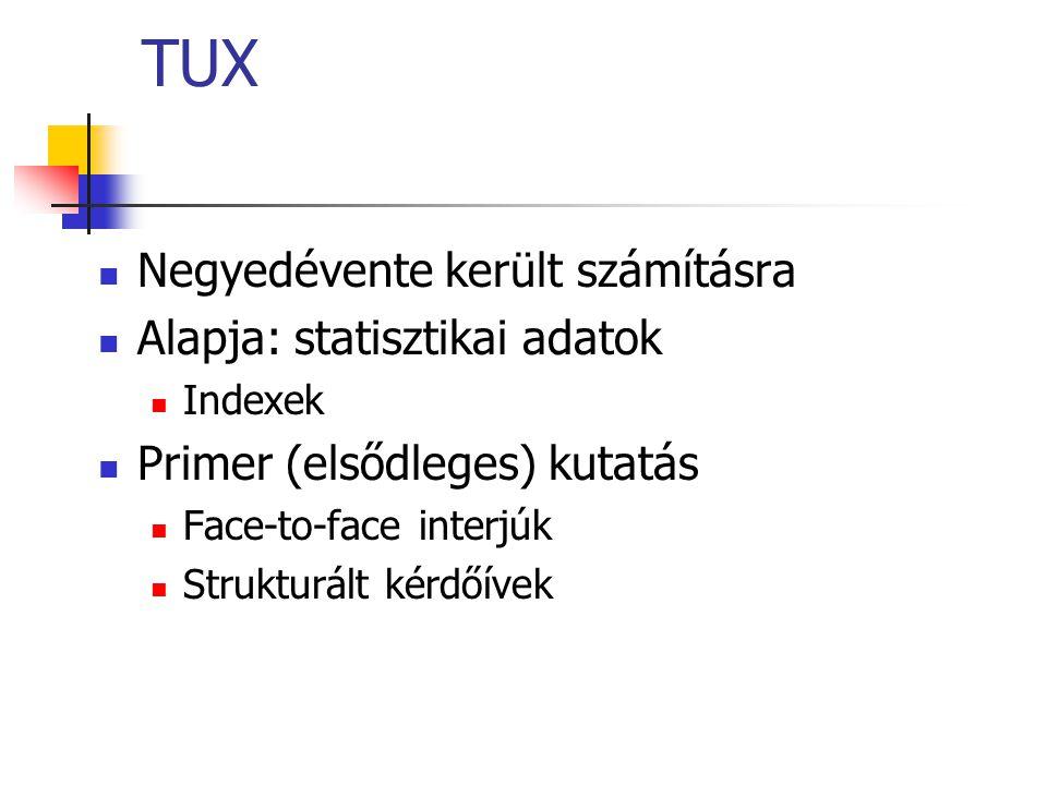 TUX Negyedévente került számításra Alapja: statisztikai adatok