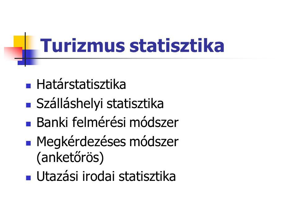 Turizmus statisztika Határstatisztika Szálláshelyi statisztika