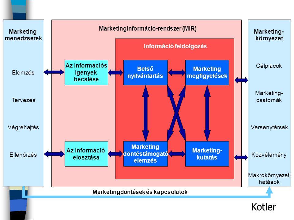 Kotler Marketing menedzserek Elemzés Tervezés Végrehajtás Ellenőrzés