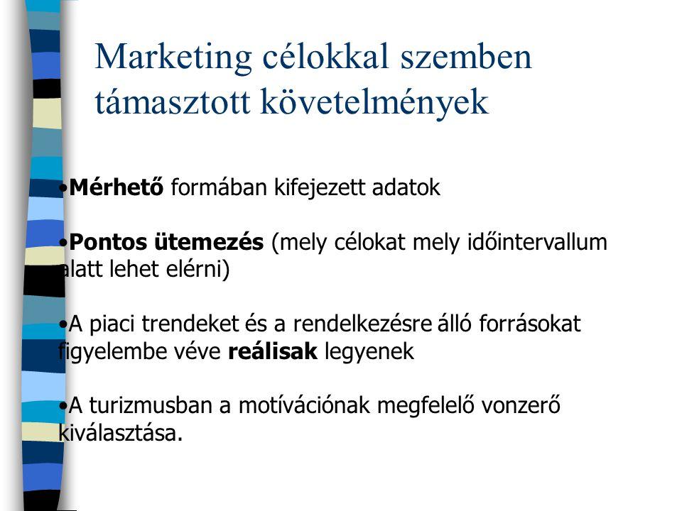 Marketing célokkal szemben támasztott követelmények
