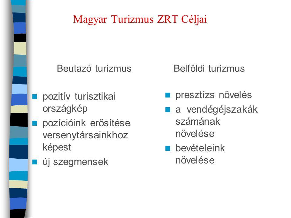 Magyar Turizmus ZRT Céljai