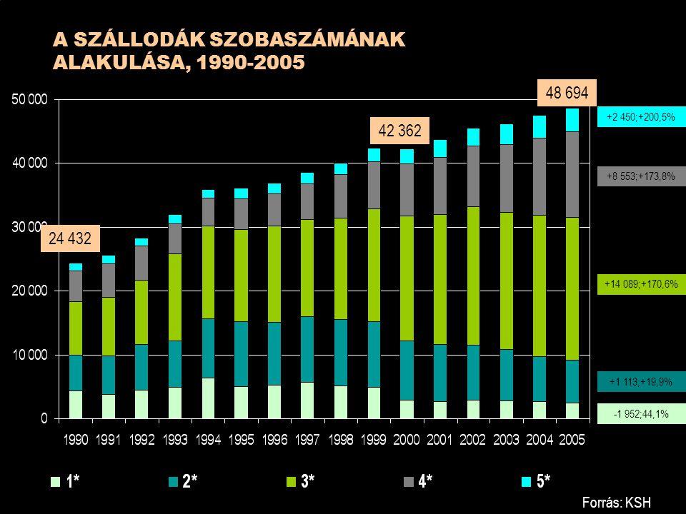 A SZÁLLODÁK SZOBASZÁMÁNAK ALAKULÁSA, 1990-2005