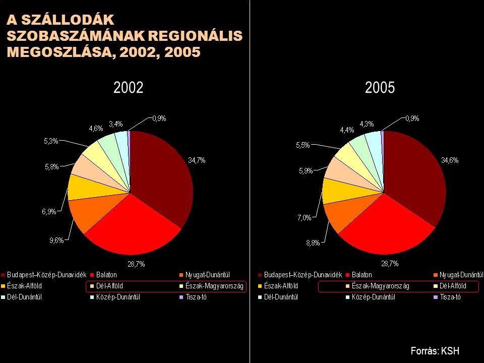2002 2005 A SZÁLLODÁK SZOBASZÁMÁNAK REGIONÁLIS MEGOSZLÁSA, 2002, 2005