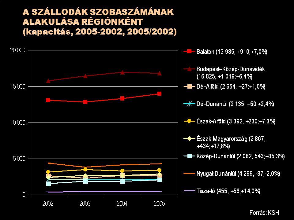 A SZÁLLODÁK SZOBASZÁMÁNAK ALAKULÁSA RÉGIÓNKÉNT (kapacitás, 2005-2002, 2005/2002)