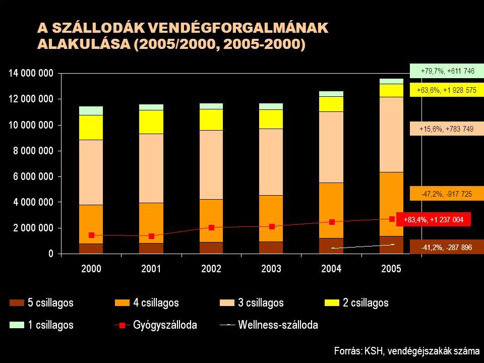A SZÁLLODÁK VENDÉGFORGALMÁNAK ALAKULÁSA (2005/2000, 2005-2000)