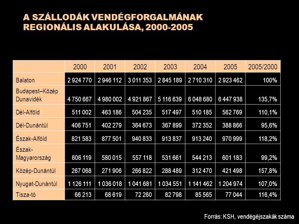 A SZÁLLODÁK VENDÉGFORGALMÁNAK REGIONÁLIS ALAKULÁSA, 2000-2005