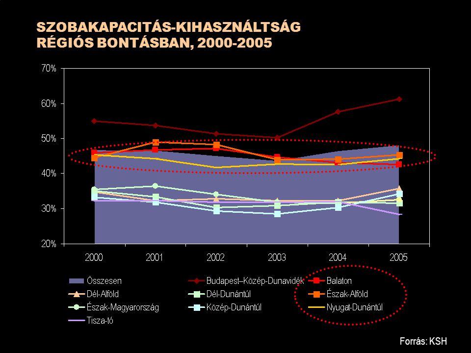 SZOBAKAPACITÁS-KIHASZNÁLTSÁG RÉGIÓS BONTÁSBAN, 2000-2005
