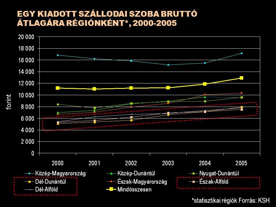 EGY KIADOTT SZÁLLODAI SZOBA BRUTTÓ ÁTLAGÁRA RÉGIÓNKÉNT*, 2000-2005