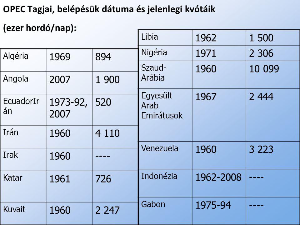OPEC Tagjai, belépésük dátuma és jelenlegi kvótáik (ezer hordó/nap):