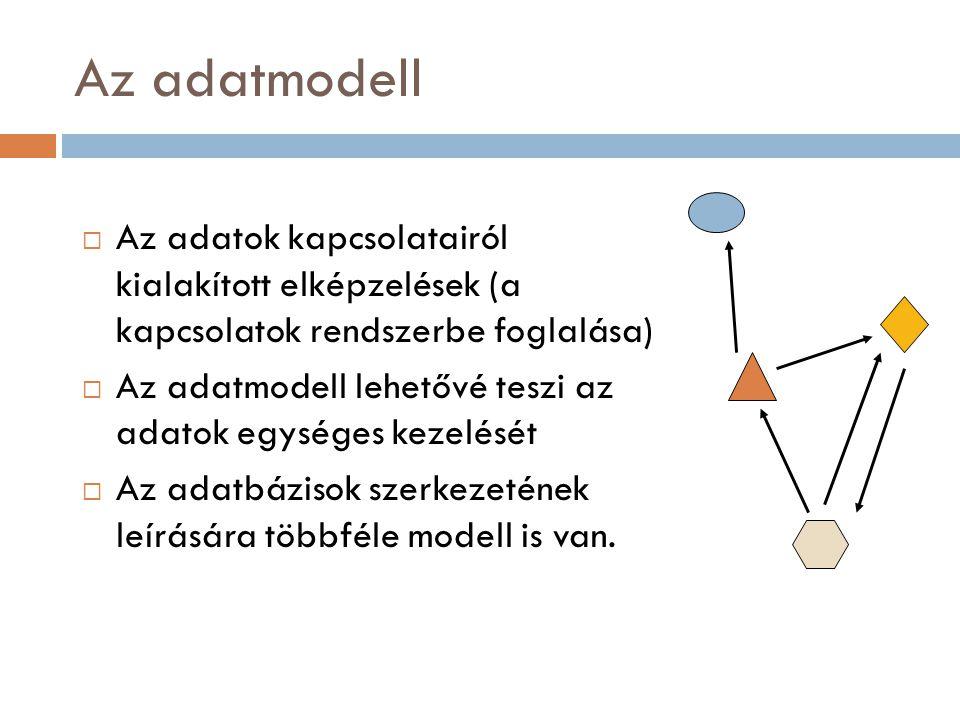 Az adatmodell Az adatok kapcsolatairól kialakított elképzelések (a kapcsolatok rendszerbe foglalása)