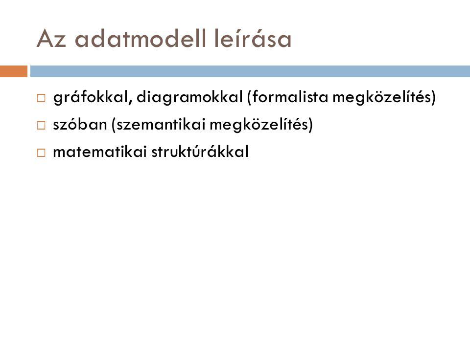 Az adatmodell leírása gráfokkal, diagramokkal (formalista megközelítés) szóban (szemantikai megközelítés)