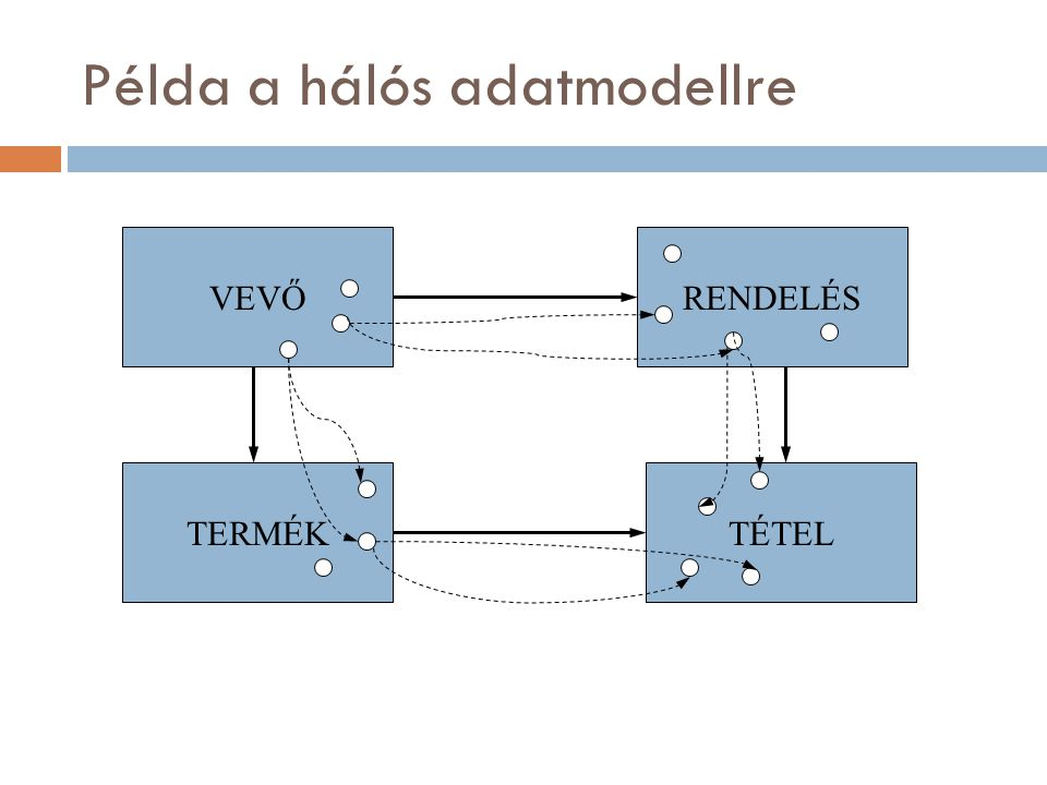 Példa a hálós adatmodellre