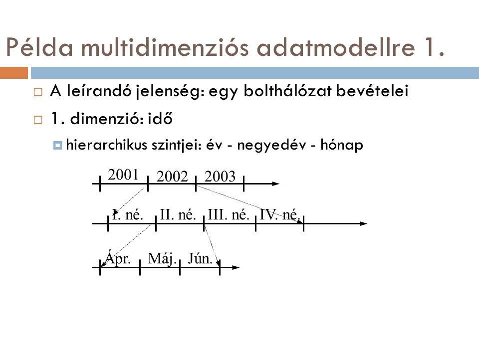 Példa multidimenziós adatmodellre 1.