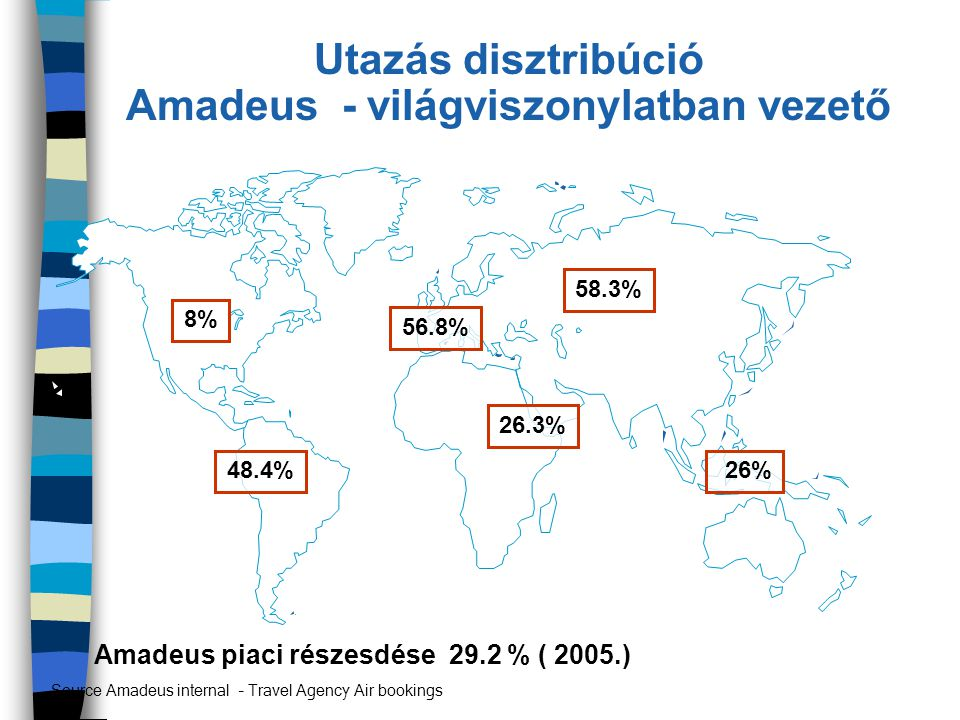 Utazás disztribúció Amadeus - világviszonylatban vezető