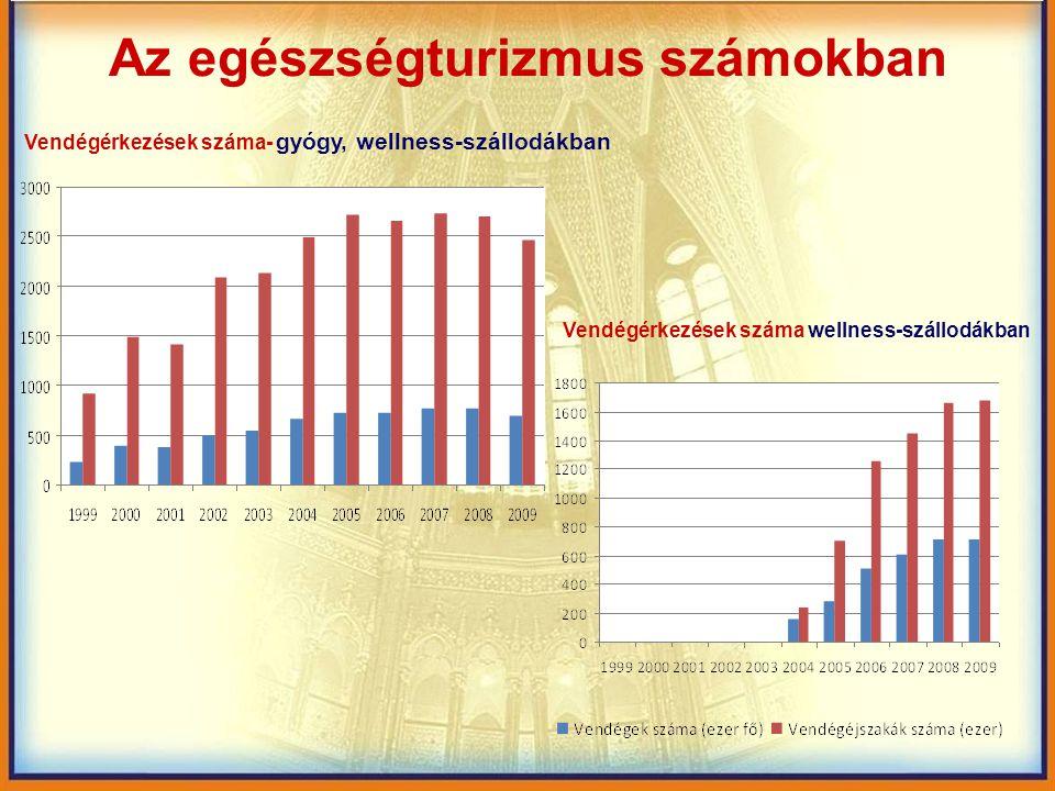 Az egészségturizmus számokban