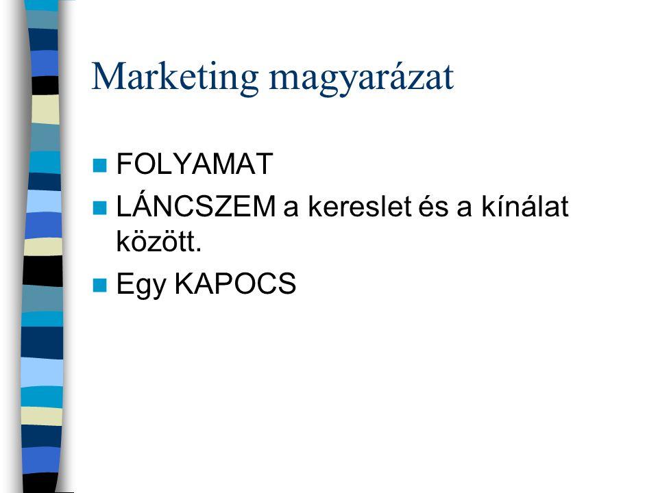 Marketing magyarázat FOLYAMAT LÁNCSZEM a kereslet és a kínálat között.