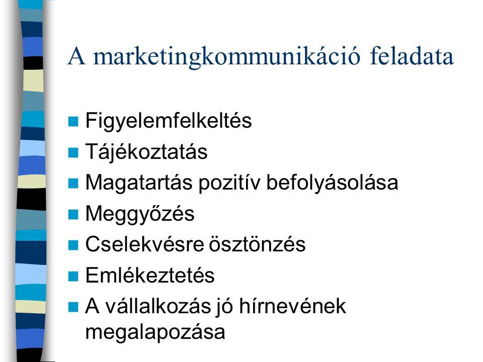 A marketingkommunikáció feladata
