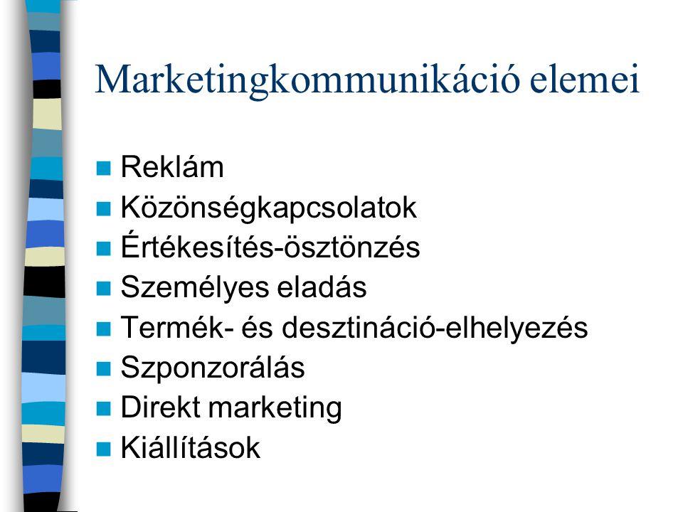 Marketingkommunikáció elemei