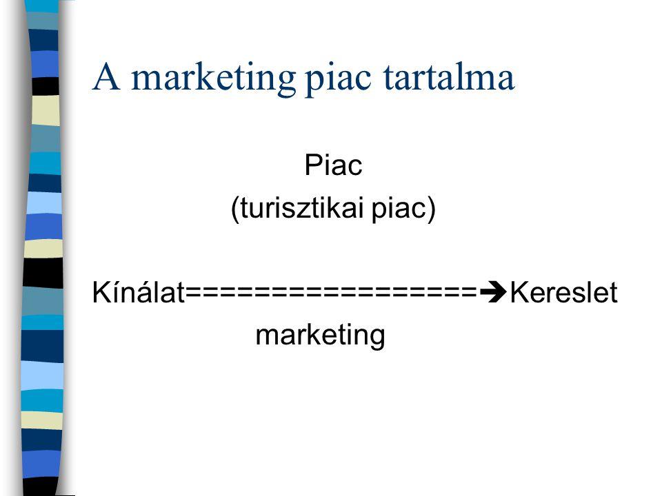 A marketing piac tartalma