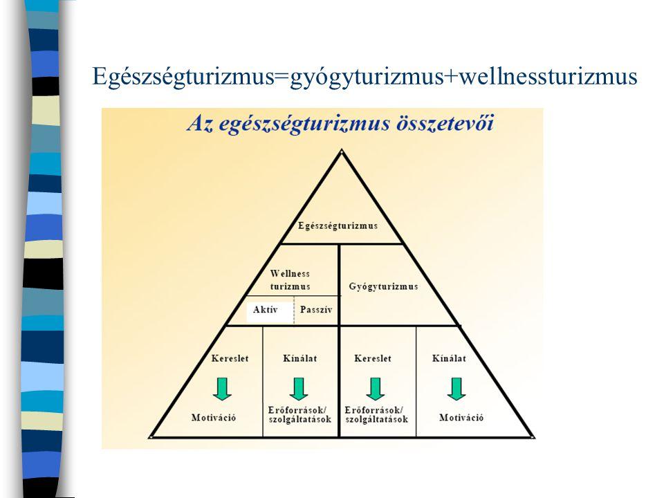 Egészségturizmus=gyógyturizmus+wellnessturizmus