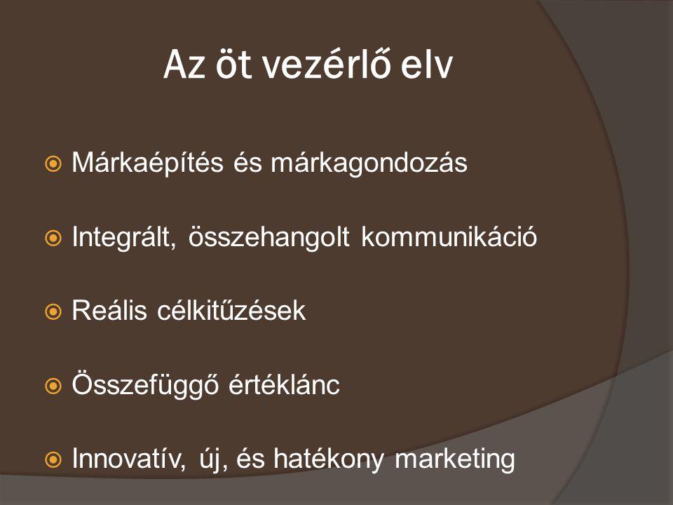 Az öt vezérlő elv Márkaépítés és márkagondozás