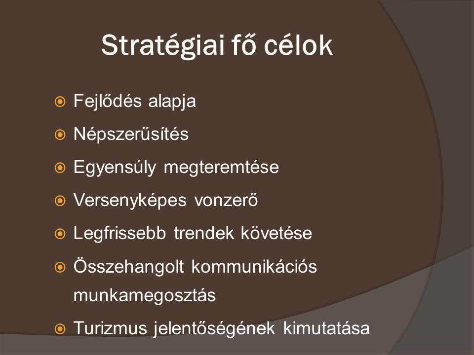 Stratégiai fő célok Fejlődés alapja Népszerűsítés